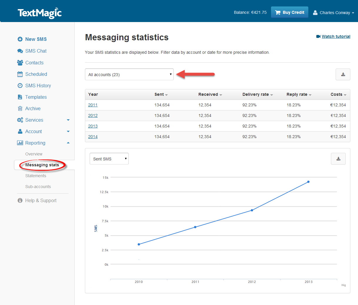 messaging stats